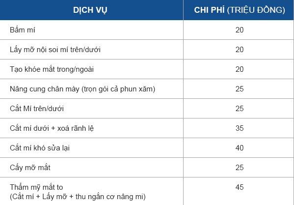 Chi phí nhấn mí tại Dr.Richard Huy